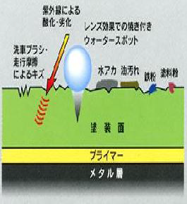 ポリマーシーラントのメカニズムイメージ